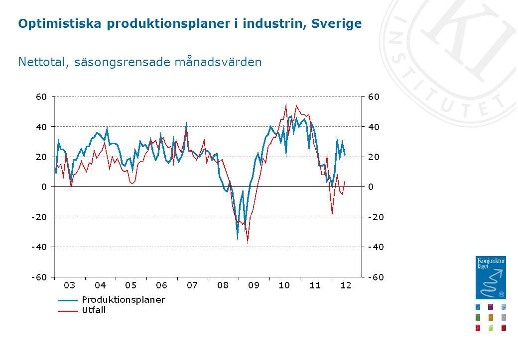 Optimistiska produktionsplaner i industrin, Sverige Nettotal, säsongsrensade månadsvärden