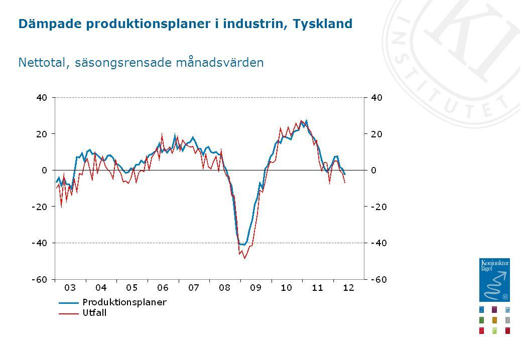 Dämpade produktionsplaner i industrin, Tyskland Nettotal, säsongsrensade månadsvärden