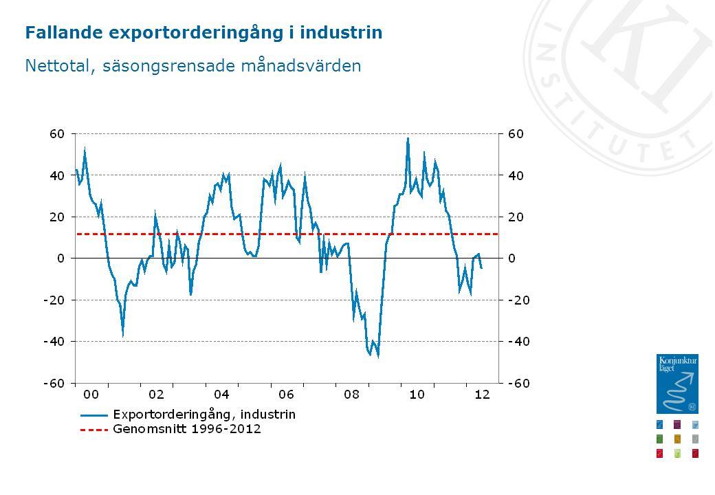 Fallande exportorderingång i industrin Nettotal, säsongsrensade månadsvärden
