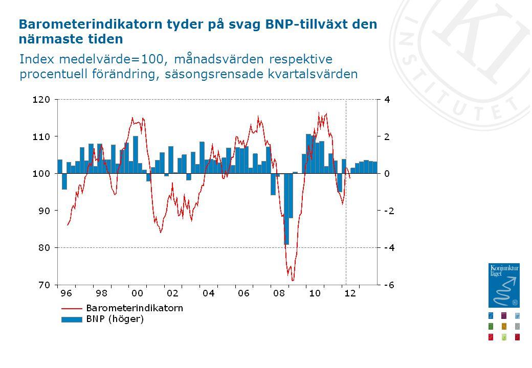 Barometerindikatorn tyder på svag BNP-tillväxt den närmaste tiden Index medelvärde=100, månadsvärden respektive procentuell förändring, säsongsrensade