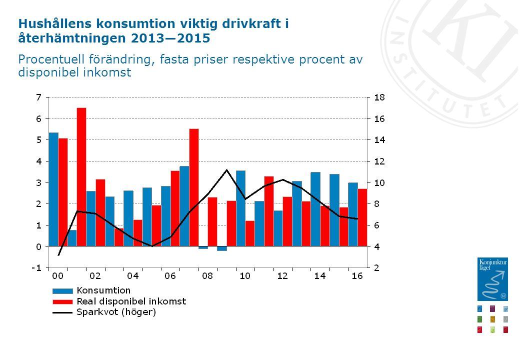 Hushållens konsumtion viktig drivkraft i återhämtningen 2013—2015 Procentuell förändring, fasta priser respektive procent av disponibel inkomst