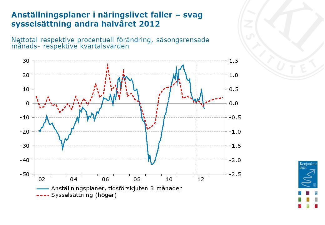 Anställningsplaner i näringslivet faller – svag sysselsättning andra halvåret 2012 Nettotal respektive procentuell förändring, säsongsrensade månads- respektive kvartalsvärden