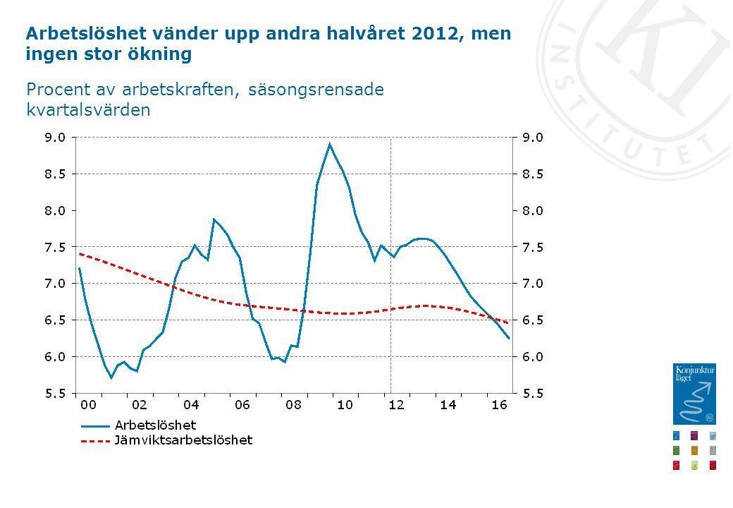 Arbetslöshet vänder upp andra halvåret 2012, men ingen stor ökning Procent av arbetskraften, säsongsrensade kvartalsvärden
