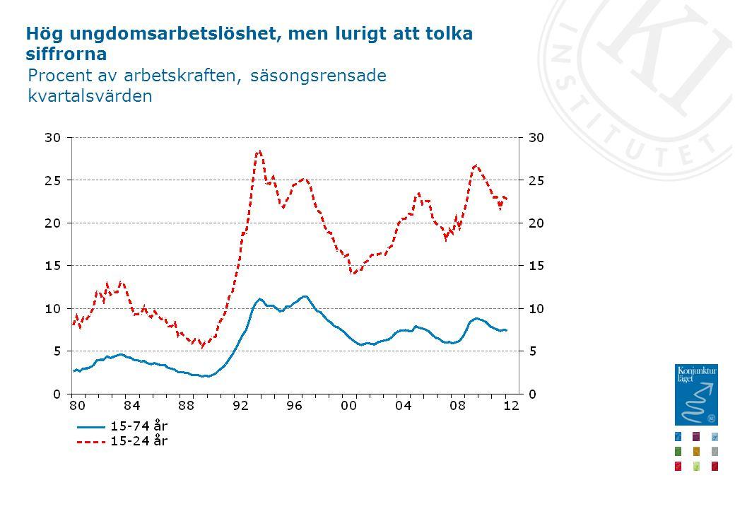 Hög ungdomsarbetslöshet, men lurigt att tolka siffrorna Procent av arbetskraften, säsongsrensade kvartalsvärden