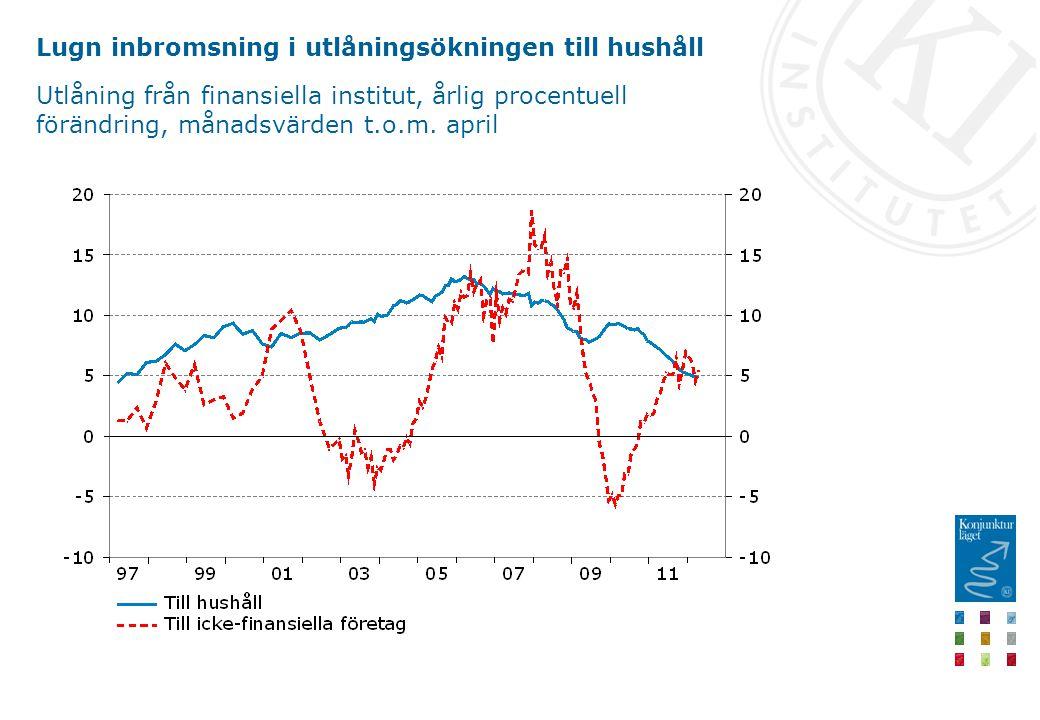 Lugn inbromsning i utlåningsökningen till hushåll Utlåning från finansiella institut, årlig procentuell förändring, månadsvärden t.o.m. april