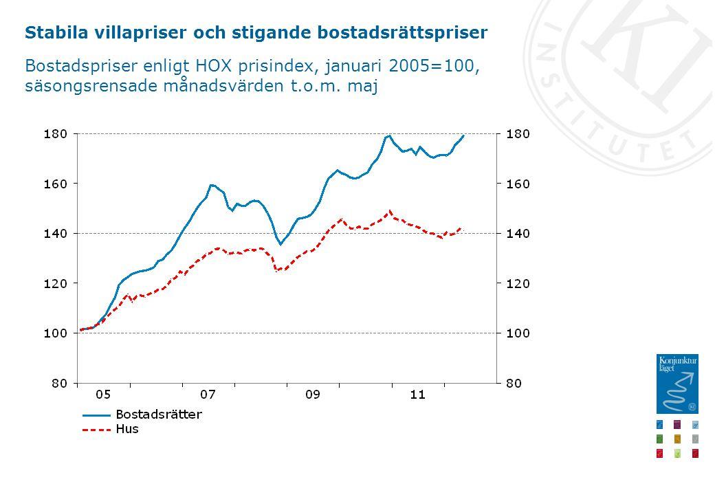 Stabila villapriser och stigande bostadsrättspriser Bostadspriser enligt HOX prisindex, januari 2005=100, säsongsrensade månadsvärden t.o.m. maj