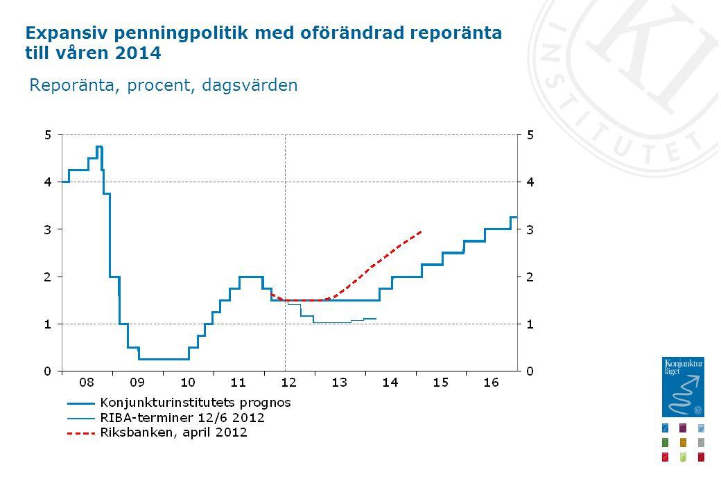Expansiv penningpolitik med oförändrad reporänta till våren 2014 Reporänta, procent, dagsvärden