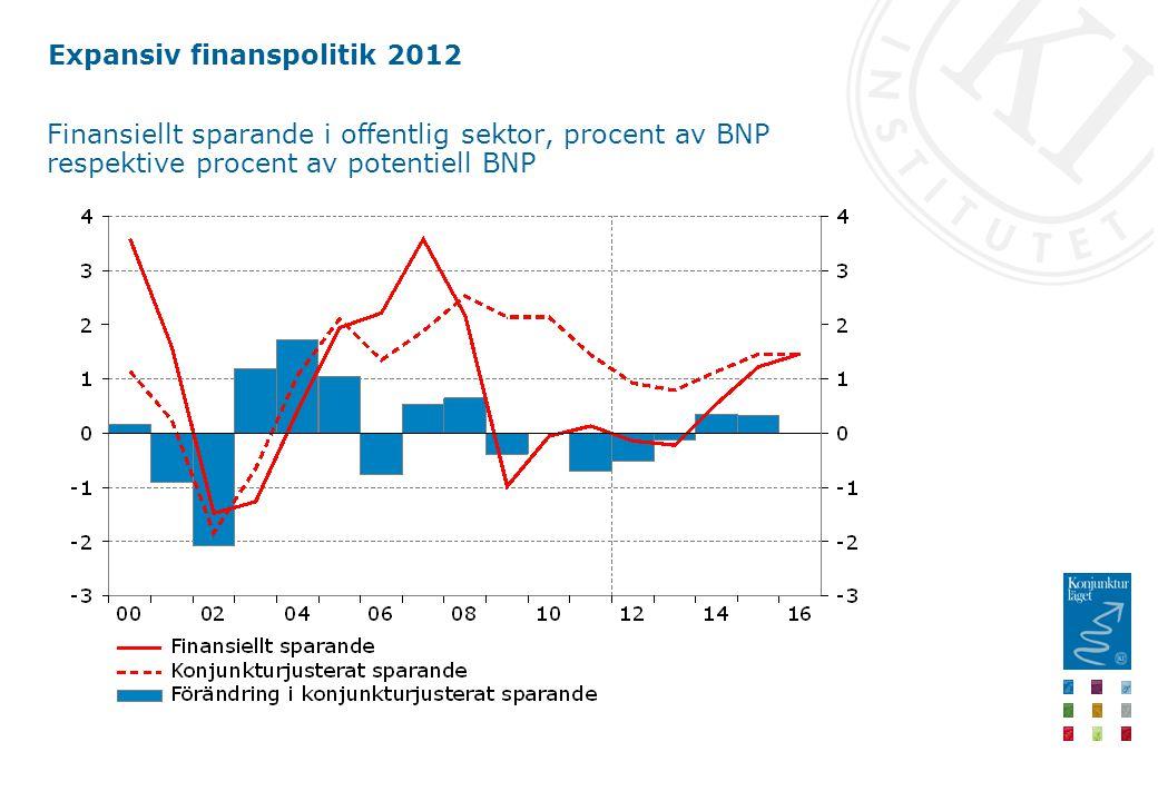 Expansiv finanspolitik 2012 Finansiellt sparande i offentlig sektor, procent av BNP respektive procent av potentiell BNP