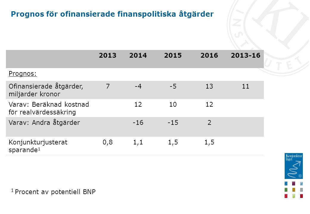 Prognos för ofinansierade finanspolitiska åtgärder 20132014201520162013-16 Prognos: Ofinansierade åtgärder, miljarder kronor 7-4-51311 Varav: Beräknad kostnad för realvärdessäkring 121012 Varav: Andra åtgärder-16-152 Konjunkturjusterat sparande 1 0,81,11,5 1 Procent av potentiell BNP