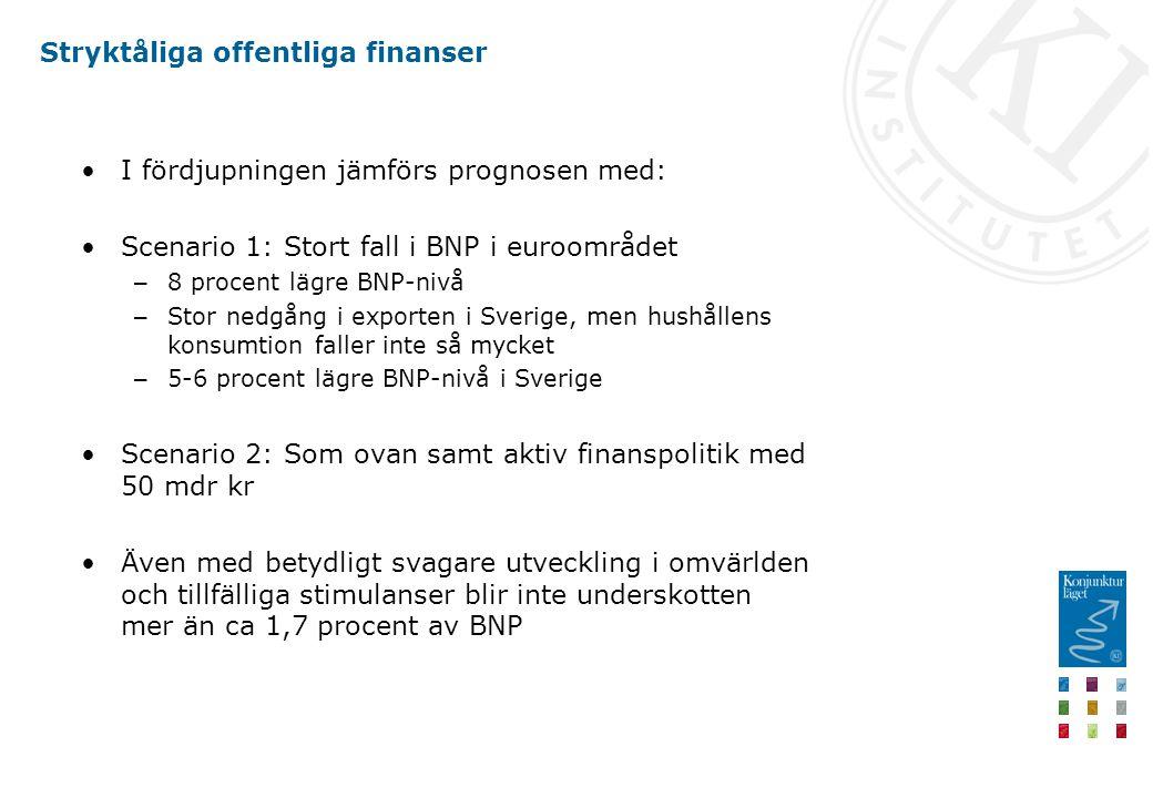 Stryktåliga offentliga finanser I fördjupningen jämförs prognosen med: Scenario 1: Stort fall i BNP i euroområdet – 8 procent lägre BNP-nivå – Stor nedgång i exporten i Sverige, men hushållens konsumtion faller inte så mycket – 5-6 procent lägre BNP-nivå i Sverige Scenario 2: Som ovan samt aktiv finanspolitik med 50 mdr kr Även med betydligt svagare utveckling i omvärlden och tillfälliga stimulanser blir inte underskotten mer än ca 1,7 procent av BNP