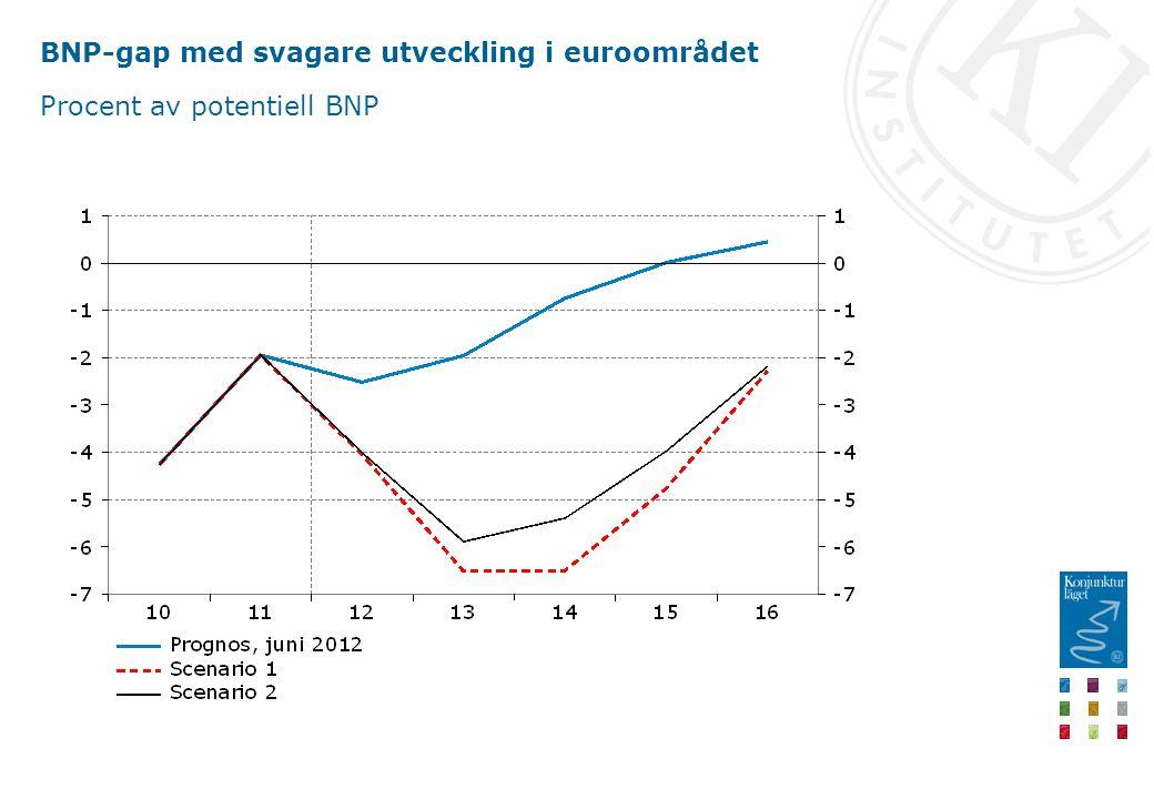 BNP-gap med svagare utveckling i euroområdet Procent av potentiell BNP