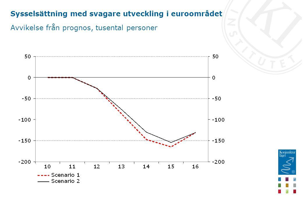 Sysselsättning med svagare utveckling i euroområdet Avvikelse från prognos, tusental personer