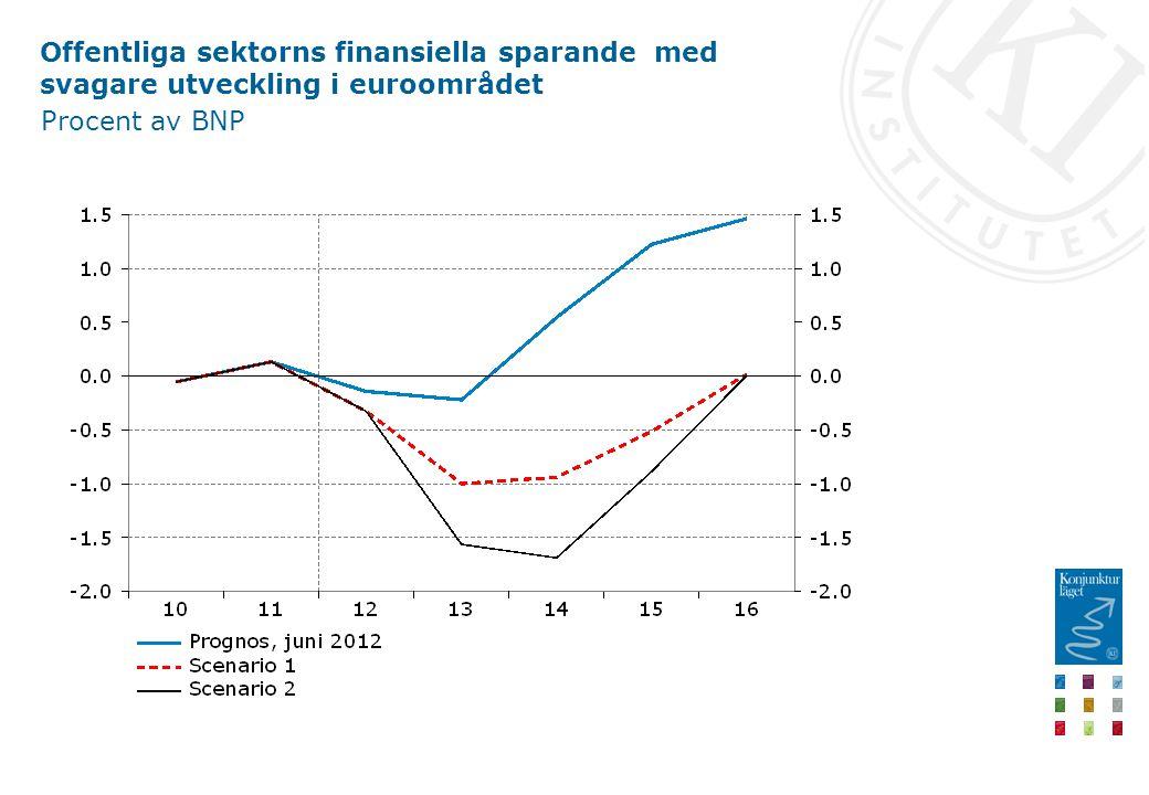 Offentliga sektorns finansiella sparande med svagare utveckling i euroområdet Procent av BNP