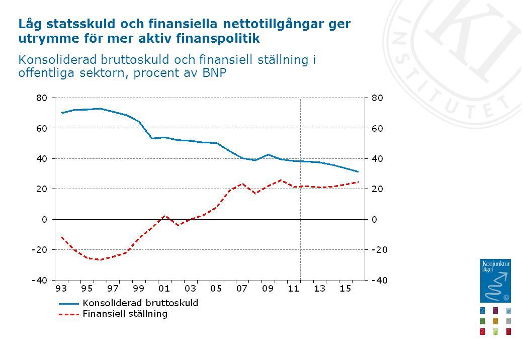 Låg statsskuld och finansiella nettotillgångar ger utrymme för mer aktiv finanspolitik Konsoliderad bruttoskuld och finansiell ställning i offentliga sektorn, procent av BNP