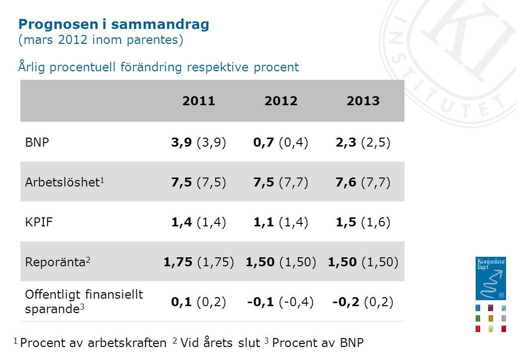 Prognosen i sammandrag (mars 2012 inom parentes) Årlig procentuell förändring respektive procent -0,2 (0,2)-0,1 (-0,4)0,1 (0,2) Offentligt finansiellt sparande 3 1,50 (1,50) 1,75 (1,75)Reporänta 2 1,5 (1,6)1,1 (1,4)1,4 (1,4)KPIF 7,6 (7,7)7,5 (7,7)7,5 (7,5)Arbetslöshet 1 2,3 (2,5)0,7 (0,4)3,9 (3,9)BNP 201320122011 1 Procent av arbetskraften 2 Vid årets slut 3 Procent av BNP