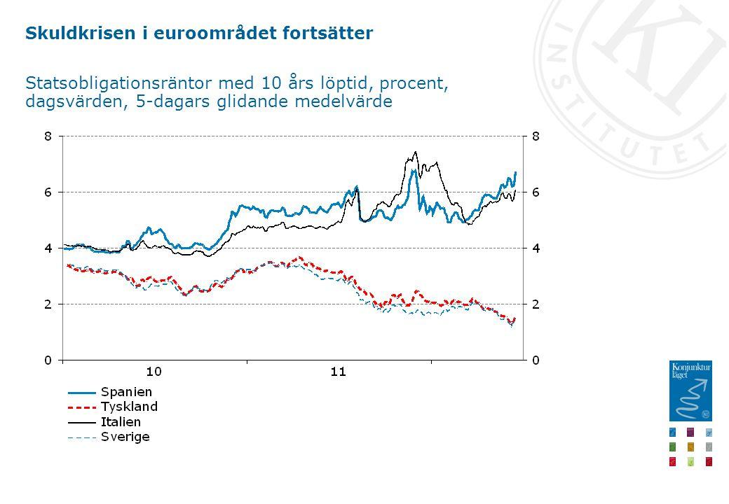 Skuldkrisen i euroområdet fortsätter Statsobligationsräntor med 10 års löptid, procent, dagsvärden, 5-dagars glidande medelvärde