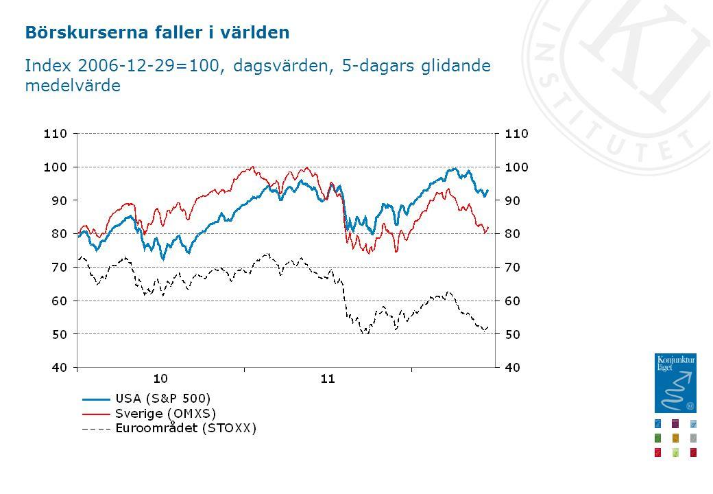 Börskurserna faller i världen Index 2006-12-29=100, dagsvärden, 5-dagars glidande medelvärde