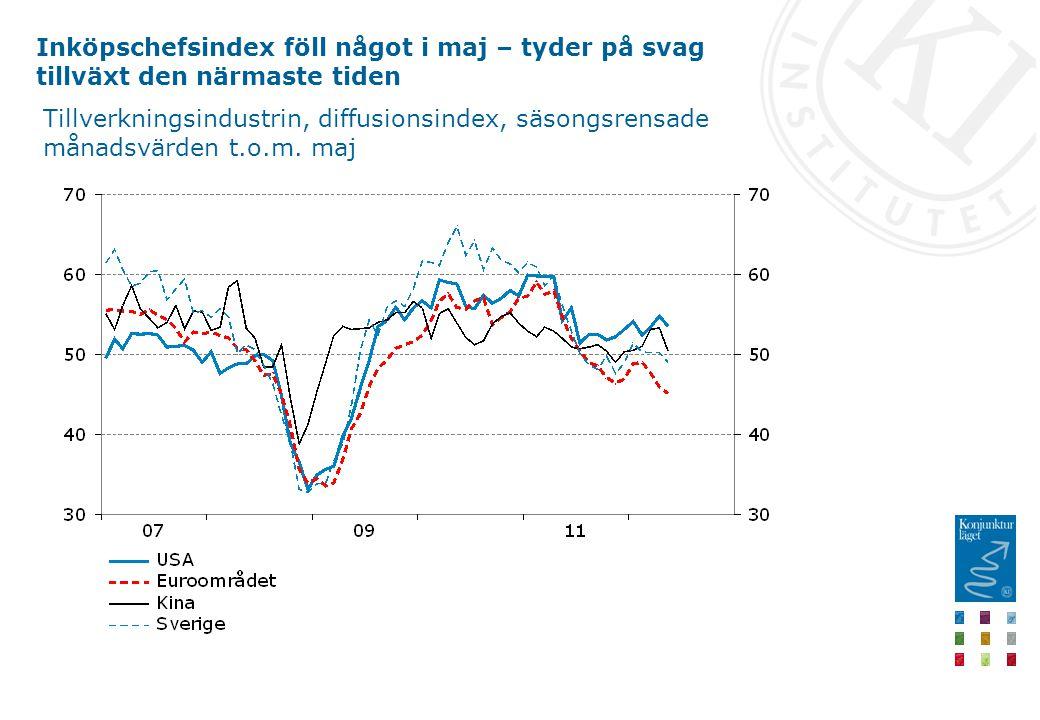 Inköpschefsindex föll något i maj – tyder på svag tillväxt den närmaste tiden Tillverkningsindustrin, diffusionsindex, säsongsrensade månadsvärden t.o