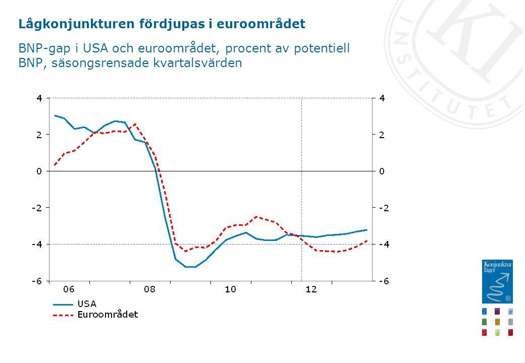 Lågkonjunkturen fördjupas i euroområdet BNP-gap i USA och euroområdet, procent av potentiell BNP, säsongsrensade kvartalsvärden