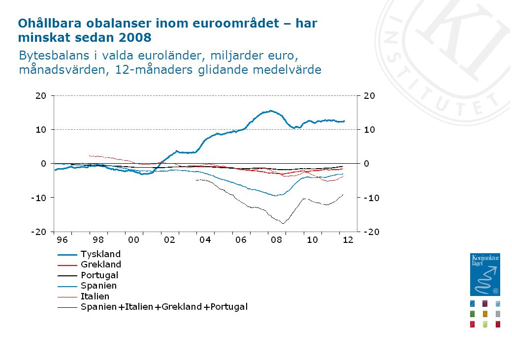 Ohållbara obalanser inom euroområdet – har minskat sedan 2008 Bytesbalans i valda euroländer, miljarder euro, månadsvärden, 12-månaders glidande medel