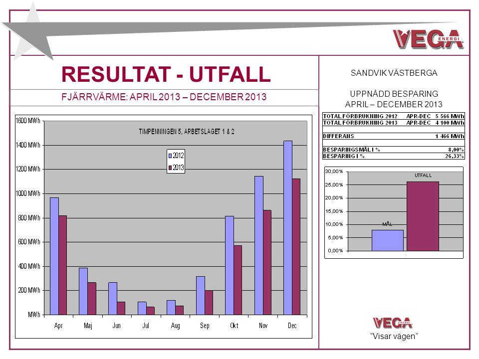 """RESULTAT - UTFALL FJÄRRVÄRME: APRIL 2013 – DECEMBER 2013 SANDVIK VÄSTBERGA UPPNÅDD BESPARING APRIL – DECEMBER 2013 """"Visar vägen"""""""