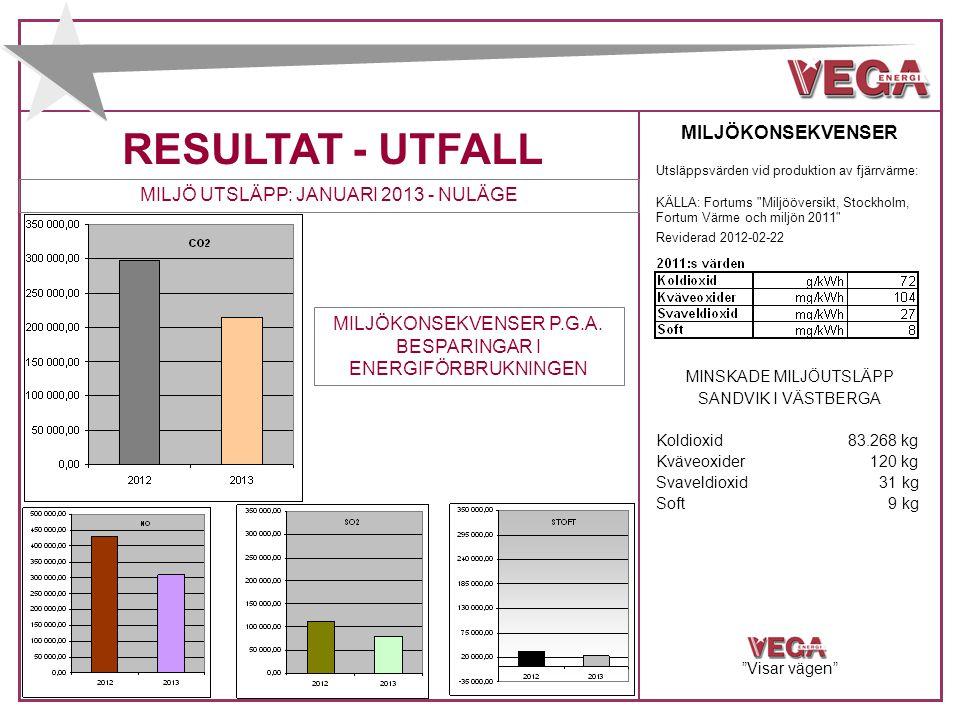 RESULTAT - UTFALL MILJÖ UTSLÄPP: JANUARI 2013 - NULÄGE MILJÖKONSEKVENSER Utsläppsvärden vid produktion av fjärrvärme: KÄLLA: Fortums