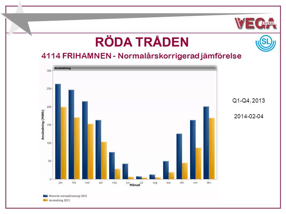 RÖDA TRÅDEN 4114 FRIHAMNEN - Normalårskorrigerad jämförelse 2014-02-04 Q1-Q4, 2013