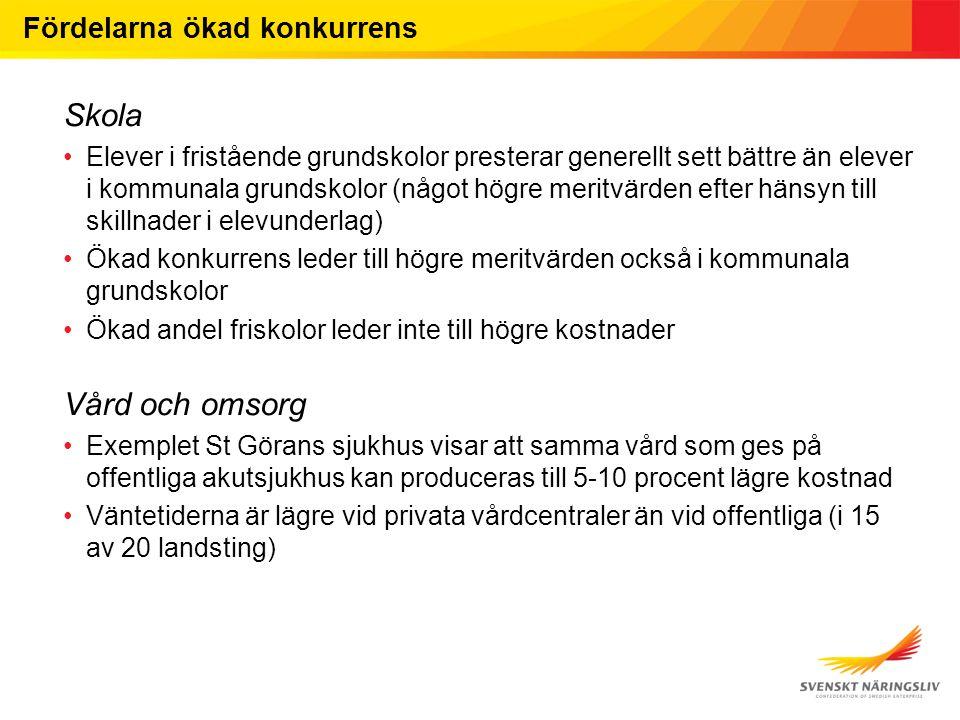 Fördelarna ökad konkurrens - forts Avfallshantering Internationella studier visar på effekter i form av kostnadsminskningar på upp till 45 % med ett snitt på cirka 15-20 % Lokaltrafik Lokaltrafikbolagen i Sverige har bedömt att kostnadsbesparingarna uppgått till mellan 13 och 25 % Fastighetsskötsel Stockholmslandstingets bolag för fastighetsförvaltning har bedömt att besparingarna uppgår till 30 % av tidigare driftskostnader