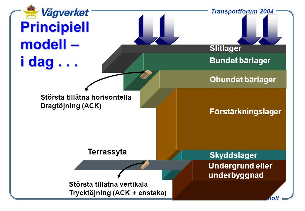 17 Tomas Winnerholt Transportforum 2004 Teoretisk livslängd