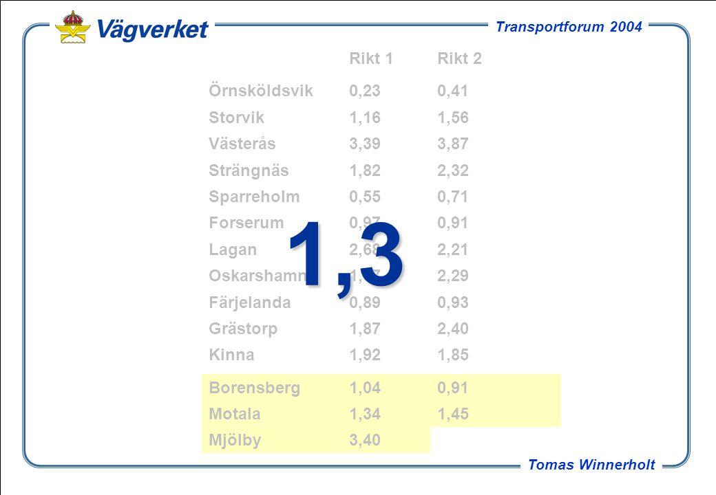 10 Tomas Winnerholt Transportforum 2004 Mjölby - överlast