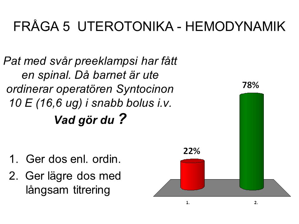 Pat med svår preeklampsi har fått en spinal. Då barnet är ute ordinerar operatören Syntocinon 10 E (16,6 ug) i snabb bolus i.v. Vad gör du ? 1.Ger dos