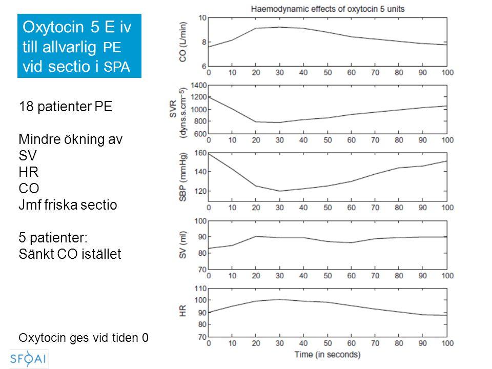 Oxytocin 5 E iv till allvarlig PE vid sectio i SPA 18 patienter PE Mindre ökning av SV HR CO Jmf friska sectio 5 patienter: Sänkt CO istället Oxytocin