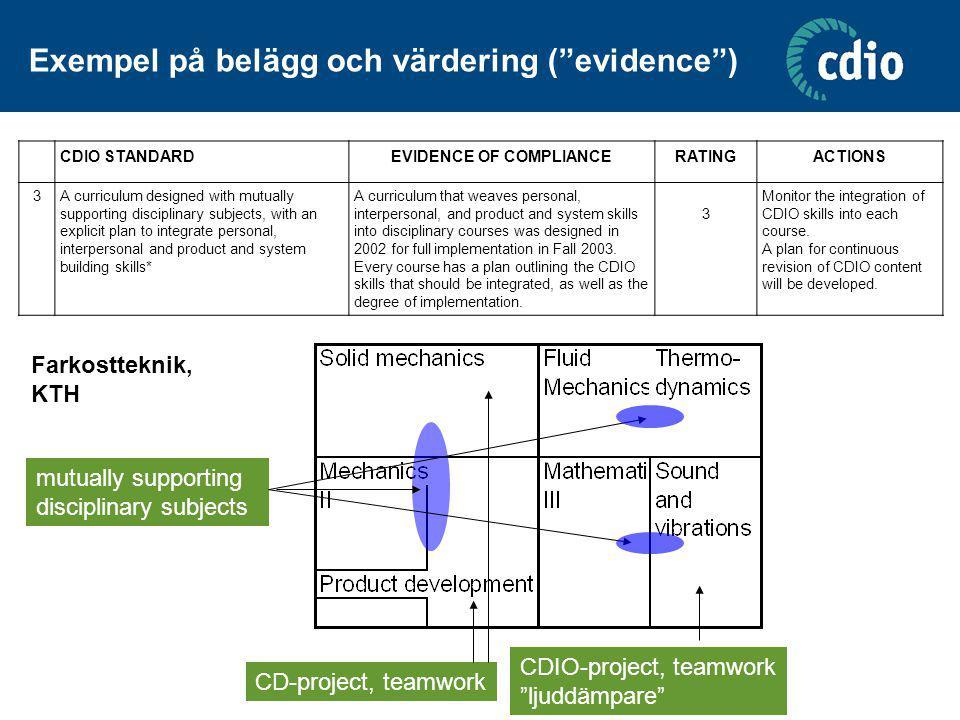 "Exempel på belägg och värdering (""evidence"") CDIO STANDARDEVIDENCE OF COMPLIANCERATINGACTIONS 3A curriculum designed with mutually supporting discipli"