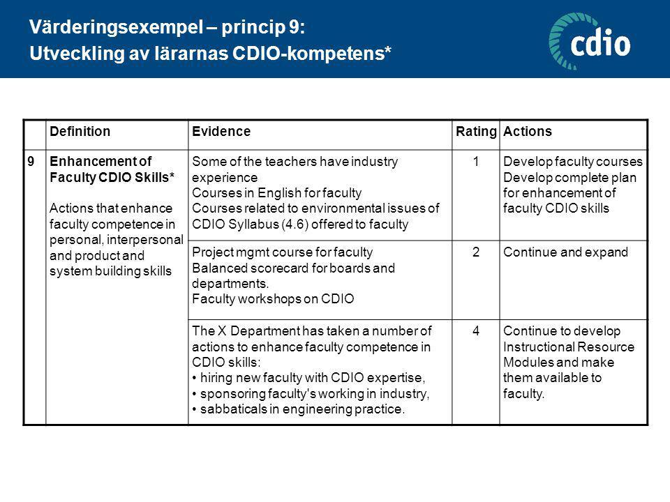 Värderingsexempel – princip 9: Utveckling av lärarnas CDIO-kompetens* DefinitionEvidenceRatingActions 9Enhancement of Faculty CDIO Skills* Actions tha