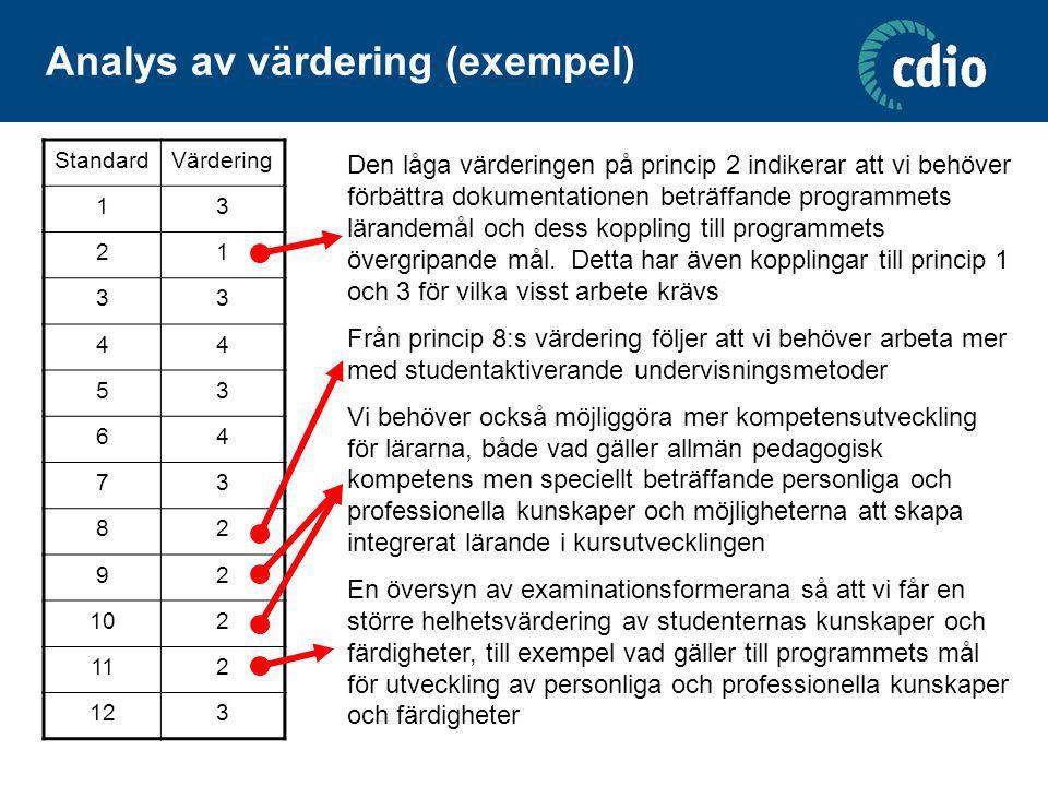 Analys av värdering (exempel) StandardVärdering 13 21 33 44 53 64 73 82 92 102 112 123 Den låga värderingen på princip 2 indikerar att vi behöver förb