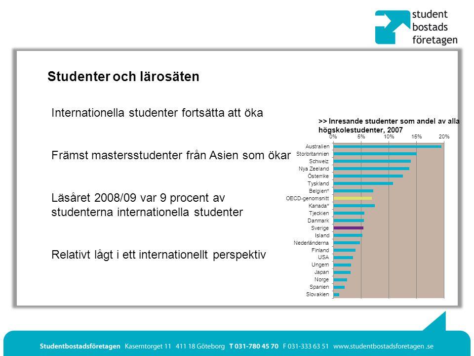 Studenter och lärosäten Internationella studenter fortsätta att öka Läsåret 2008/09 var 9 procent av studenterna internationella studenter Främst mastersstudenter från Asien som ökar Relativt lågt i ett internationellt perspektiv >> Inresande studenter som andel av alla högskolestudenter, 2007