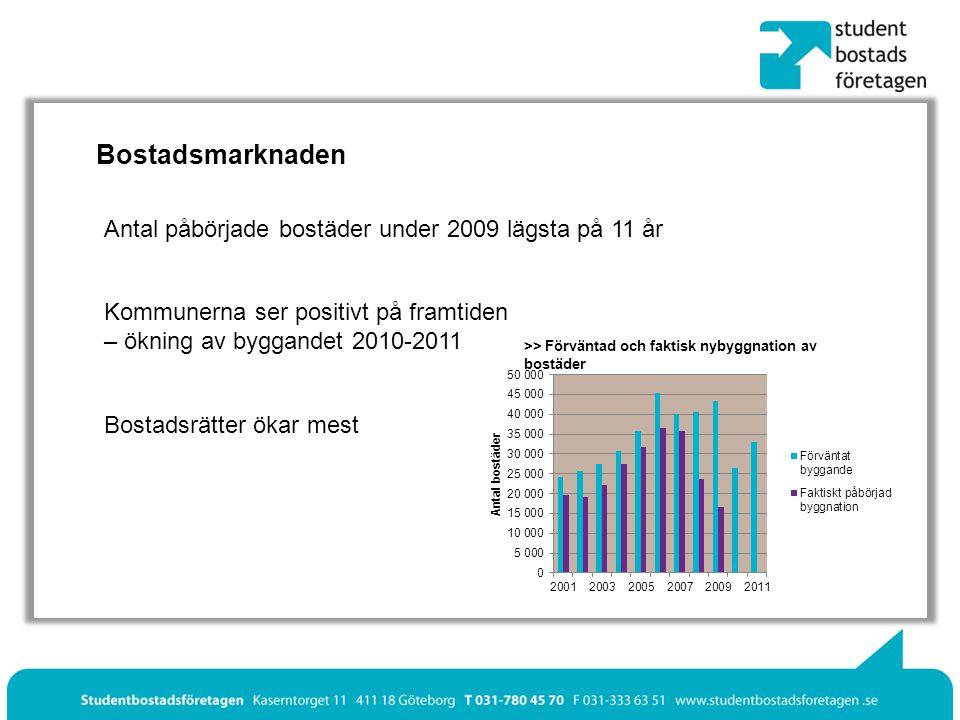 Bostadsmarknaden Kommunerna ser positivt på framtiden – ökning av byggandet 2010-2011 Bostadsrätter ökar mest Antal påbörjade bostäder under 2009 lägsta på 11 år >> Förväntad och faktisk nybyggnation av bostäder