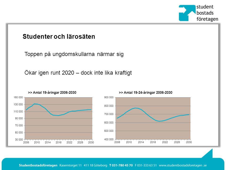 Studenter och lärosäten Ökar igen runt 2020 – dock inte lika kraftigt Toppen på ungdomskullarna närmar sig >> Antal 19-åringar 2006-2030>> Antal 19-24-åringar 2006-2030