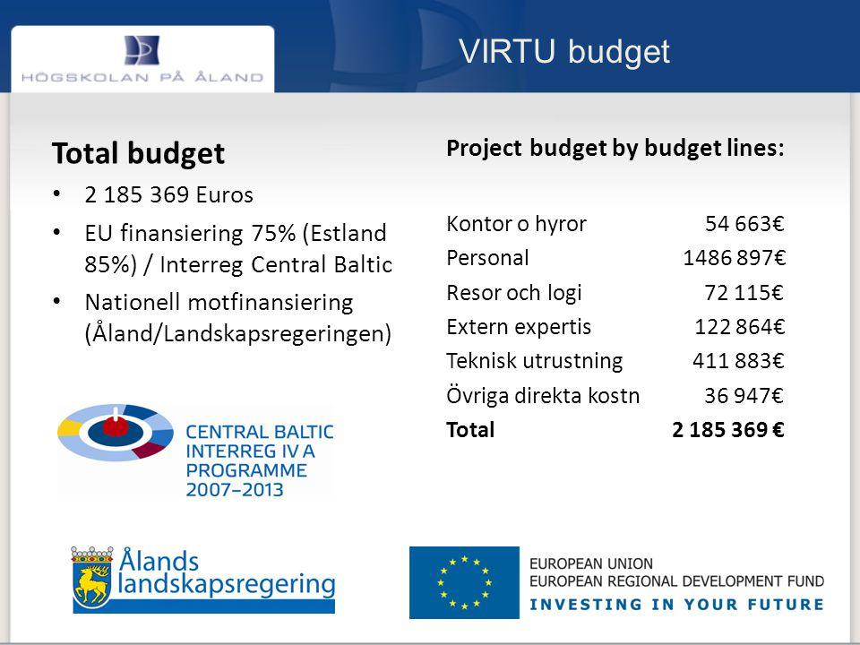 VIRTU budget Total budget 2 185 369 Euros EU finansiering 75% (Estland 85%) / Interreg Central Baltic Nationell motfinansiering (Åland/Landskapsregeringen) Project budget by budget lines: Kontor o hyror 54 663€ Personal 1486 897€ Resor och logi 72 115€ Extern expertis 122 864€ Teknisk utrustning 411 883€ Övriga direkta kostn 36 947€ Total 2 185 369 €