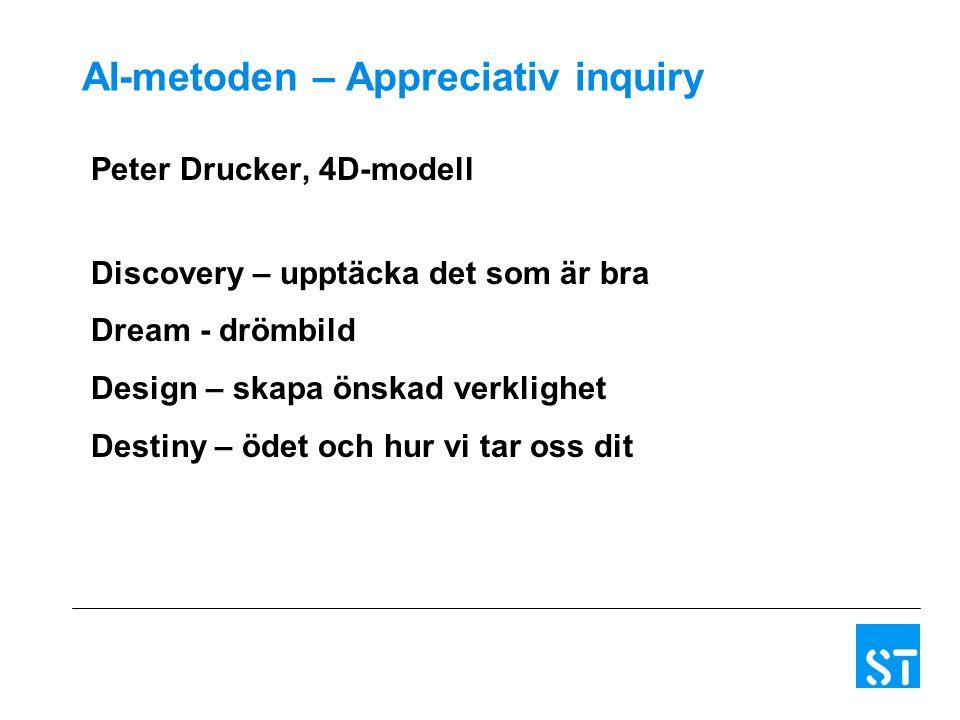 AI-metoden – Appreciativ inquiry Peter Drucker, 4D-modell Discovery – upptäcka det som är bra Dream - drömbild Design – skapa önskad verklighet Destiny – ödet och hur vi tar oss dit