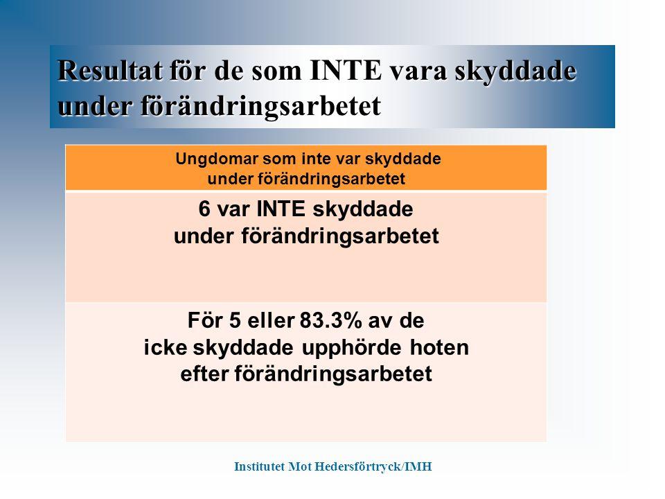 Resultat för de som INTE vara skyddade under förändringsarbetet Ungdomar som inte var skyddade under förändringsarbetet 6 var INTE skyddade under förändringsarbetet För 5 eller 83.3% av de icke skyddade upphörde hoten efter förändringsarbetet Institutet Mot Hedersförtryck/IMH