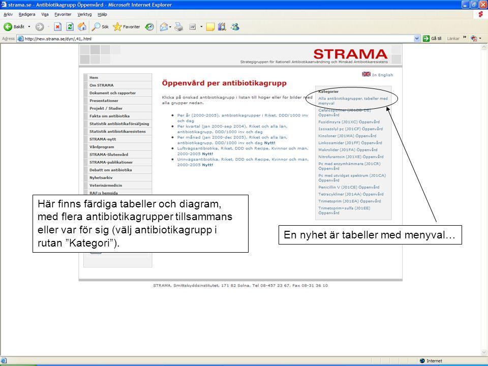 Här finns färdiga tabeller och diagram, med flera antibiotikagrupper tillsammans eller var för sig (välj antibiotikagrupp i rutan Kategori ).