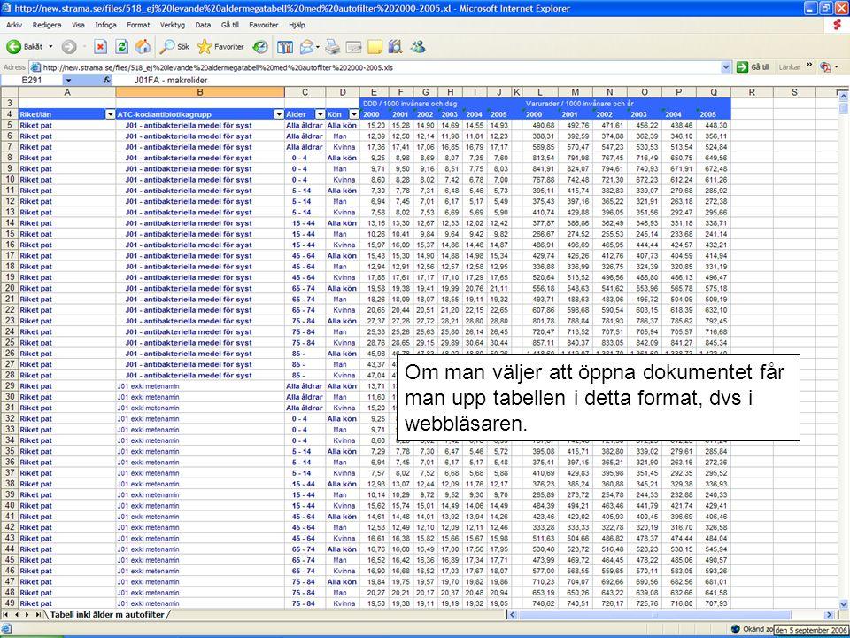 Om man väljer att öppna dokumentet får man upp tabellen i detta format, dvs i webbläsaren.