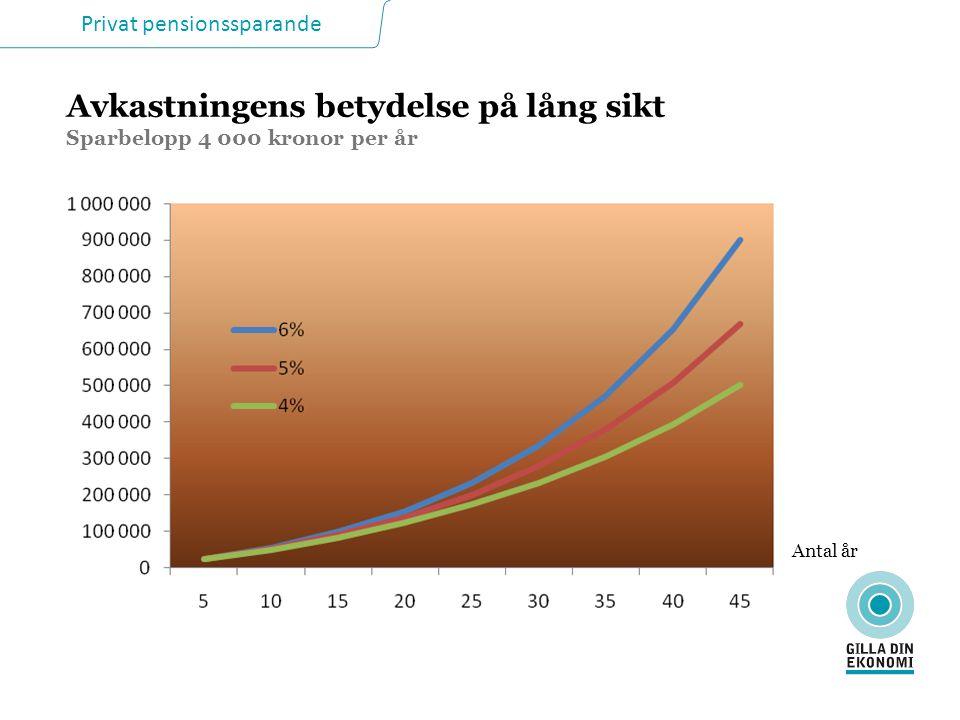 Privat pensionssparande Budgetexempel, kr/mån LönPension…plus eget p-sparande Inkomst28 40018 600 Eget spar 2 500 Skatt- 7 200- 4 700- 5 600 Disp ink21 20013 90015 500 Boende- 5 200 Nödv utg- 5 300- 4 800 Bil- 5 400 Kvar+ 5 300 - 1 500+ 100