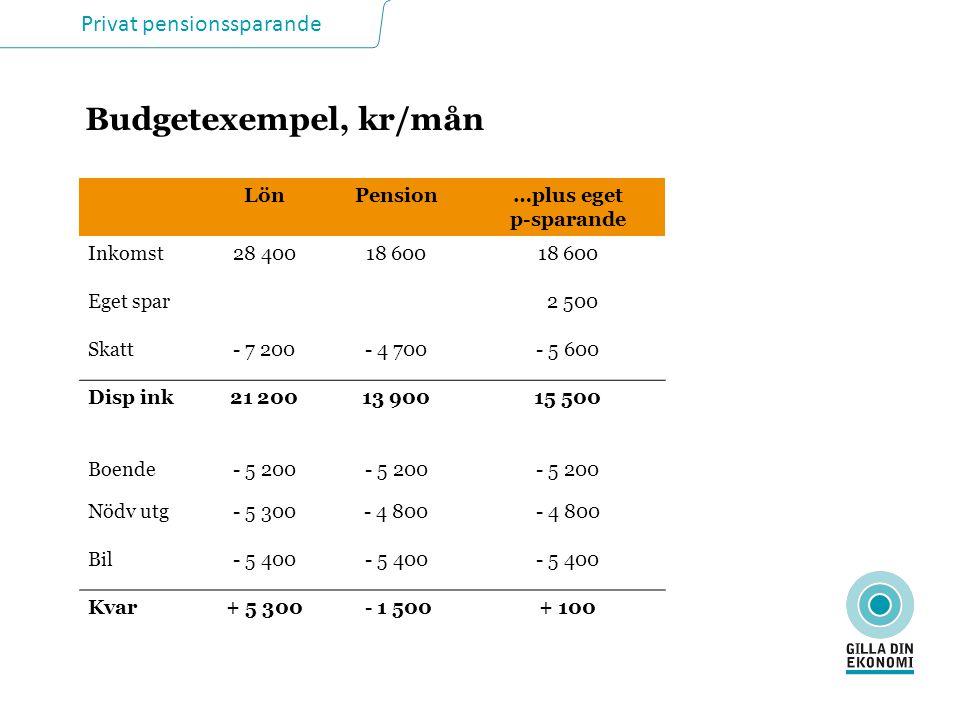 Privat pensionssparande Budgetexempel, kr/mån LönPension…plus eget p-sparande Inkomst28 40018 600 Eget spar 2 500 Skatt- 7 200- 4 700- 5 600 Disp ink2
