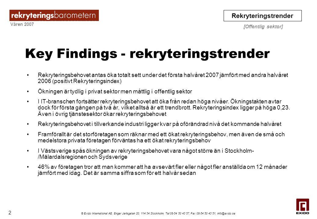 Våren 2007 Rekryteringstrender [Offentlig sektor] © Exido International AB, Birger Jarlsgatan 20, 114 34 Stockholm, Tel 08-54 50 43 57, Fax 08-54 50 43 51, info@exido.se Varumärkeskännedom