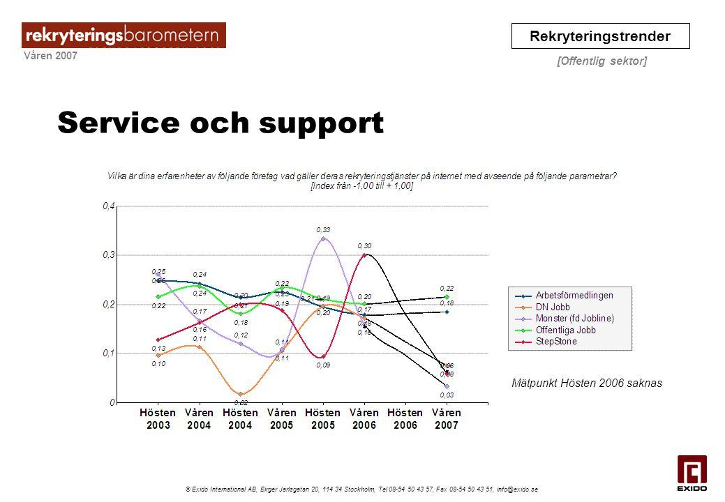 Våren 2007 Rekryteringstrender [Offentlig sektor] © Exido International AB, Birger Jarlsgatan 20, 114 34 Stockholm, Tel 08-54 50 43 57, Fax 08-54 50 4