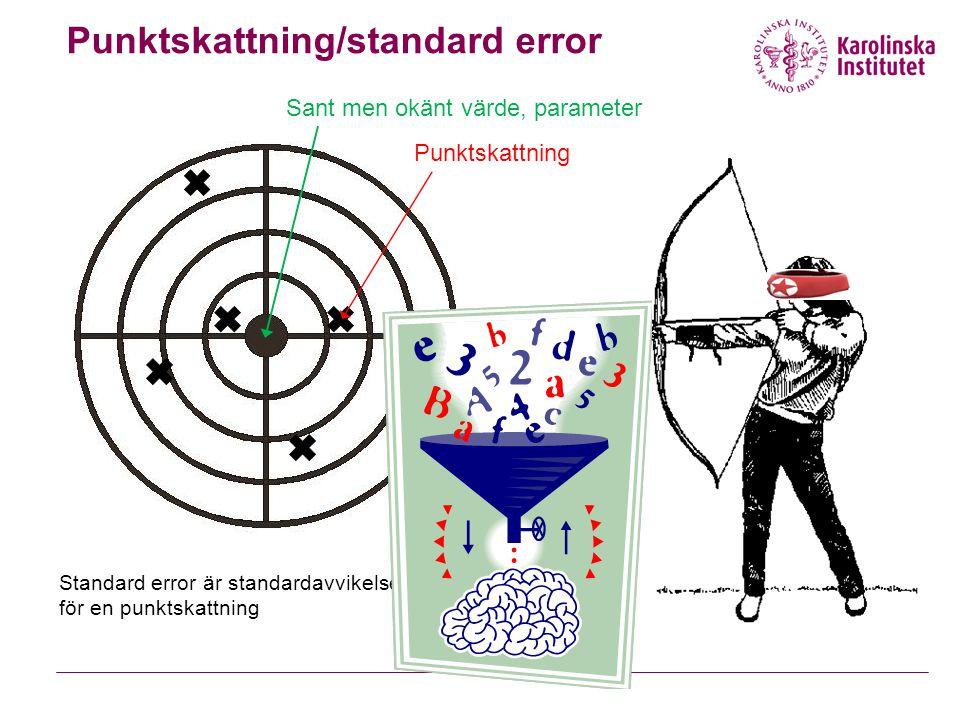 Punktskattning/standard error Sant men okänt värde, parameter Punktskattning Standard error är standardavvikelsen för en punktskattning