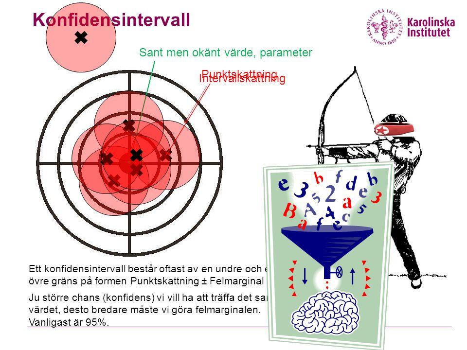 Konfidensintervall Sant men okänt värde, parameter Punktskattning Intervallskattning Ett konfidensintervall består oftast av en undre och en övre grän