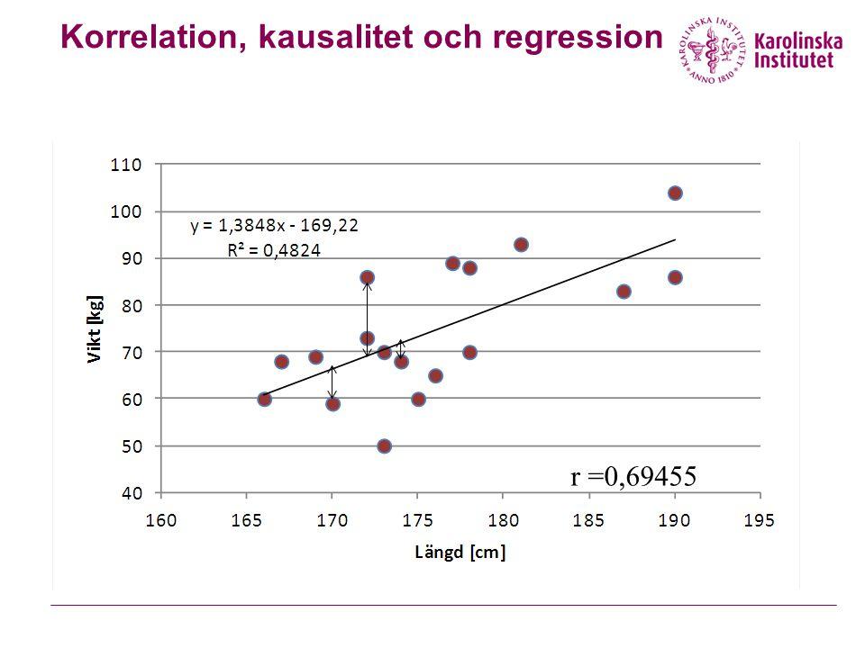 Korrelation, kausalitet och regression r =0,69455